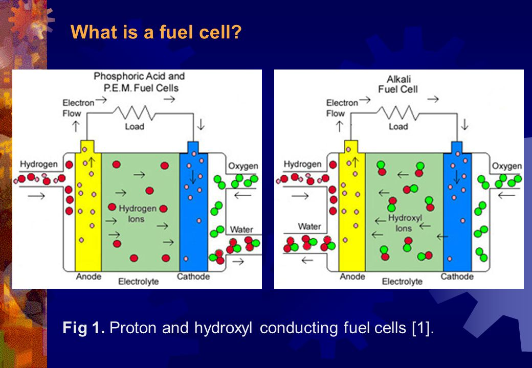 What is a fuel cell Fig 1. Proton and hydroxyl conducting fuel cells [1].